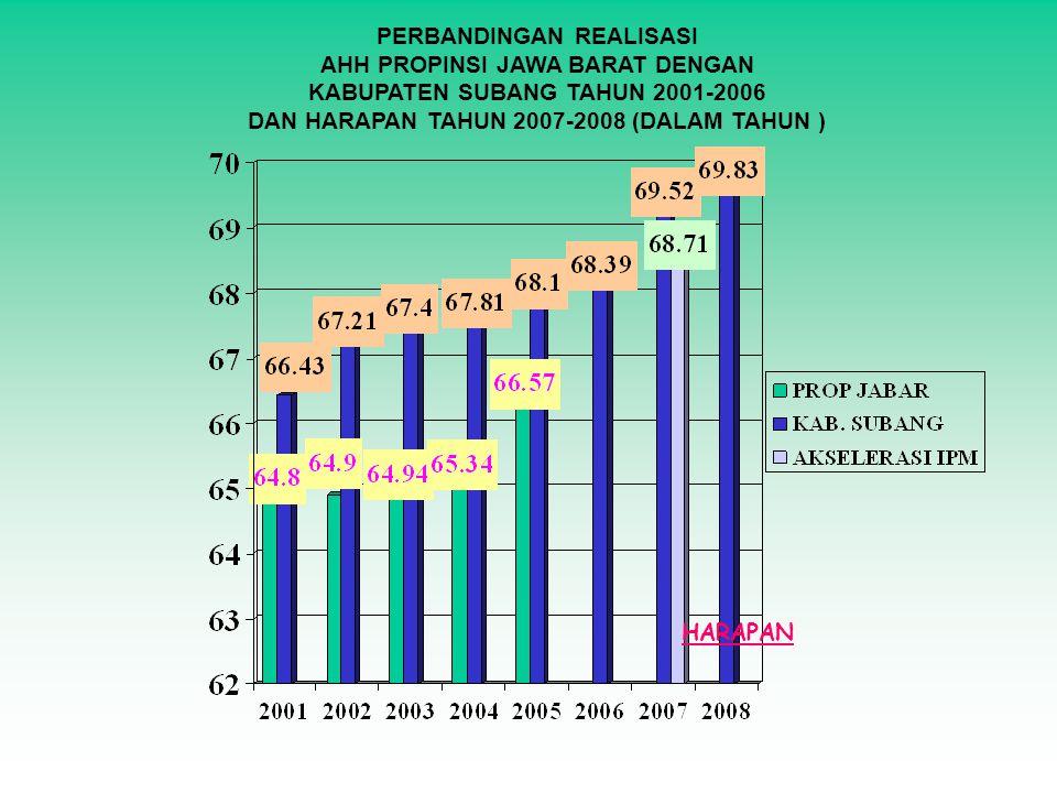PERBANDINGAN REALISASI AHH PROPINSI JAWA BARAT DENGAN KABUPATEN SUBANG TAHUN 2001-2006 DAN HARAPAN TAHUN 2007-2008 (DALAM TAHUN ) HARAPAN