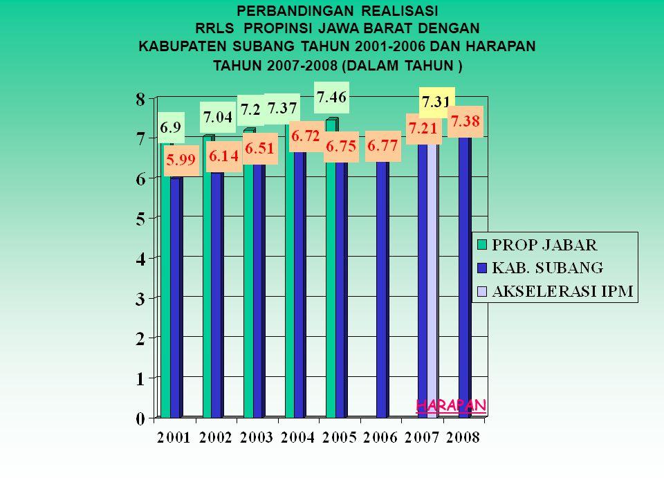 PERBANDINGAN REALISASI RRLS PROPINSI JAWA BARAT DENGAN KABUPATEN SUBANG TAHUN 2001-2006 DAN HARAPAN TAHUN 2007-2008 (DALAM TAHUN ) HARAPAN