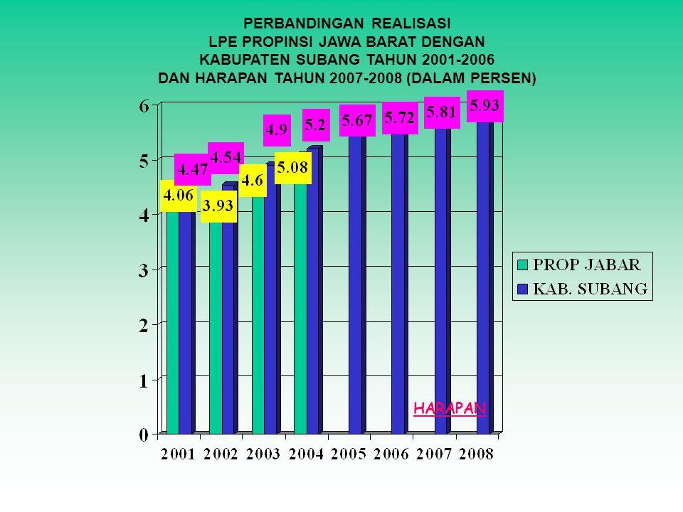 PERBANDINGAN REALISASI LPE PROPINSI JAWA BARAT DENGAN KABUPATEN SUBANG TAHUN 2001-2006 DAN HARAPAN TAHUN 2007-2008 (DALAM PERSEN) HARAPAN