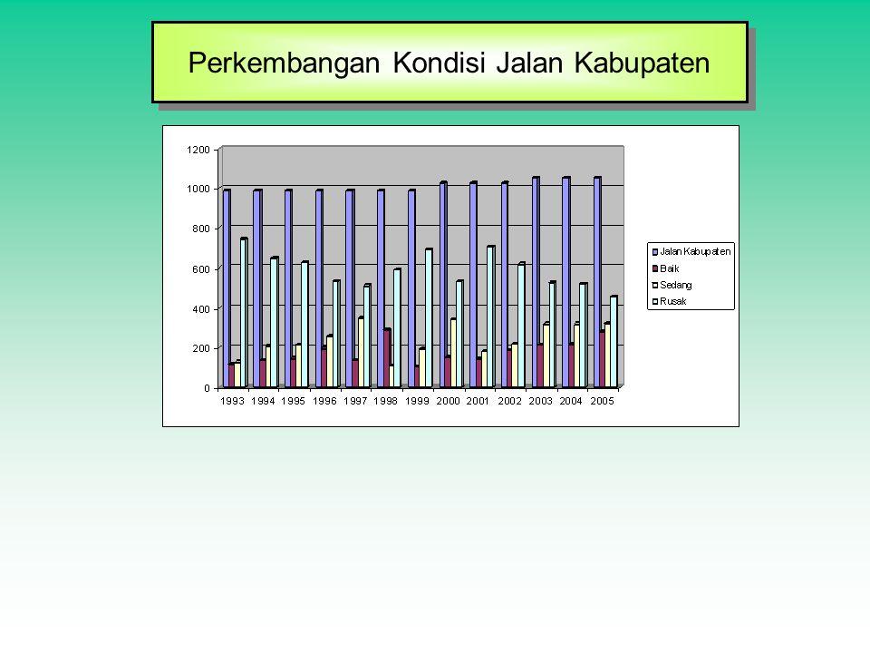 Perkembangan Kondisi Jalan Kabupaten Perkembangan Kondisi Jalan Kabupaten