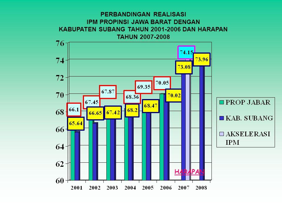 PERBANDINGAN REALISASI IPM PROPINSI JAWA BARAT DENGAN KABUPATEN SUBANG TAHUN 2001-2006 DAN HARAPAN TAHUN 2007-2008 HARAPAN