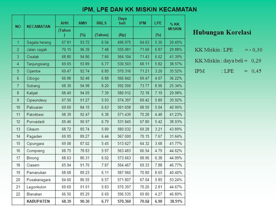 IPM, LPE DAN KK MISKIN KECAMATAN NOKECAMATAN AHHAMHRRLS Daya beliIPMLPE % KK MISKIN (Tahun )(%)(Tahun)(Rp) (%) 1Sagala herang67.8193.726.54496.97564.6