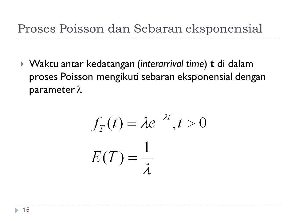 Proses Poisson dan Sebaran eksponensial 15  Waktu antar kedatangan (interarrival time) t di dalam proses Poisson mengikuti sebaran eksponensial denga