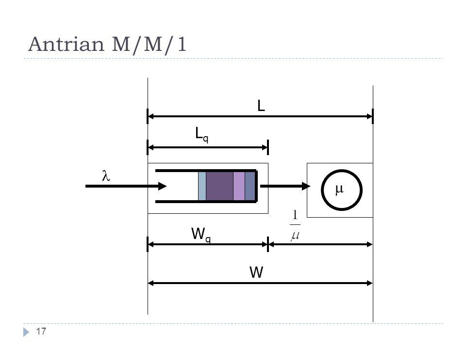 Antrian M/M/1 17  WqWq W L LqLq