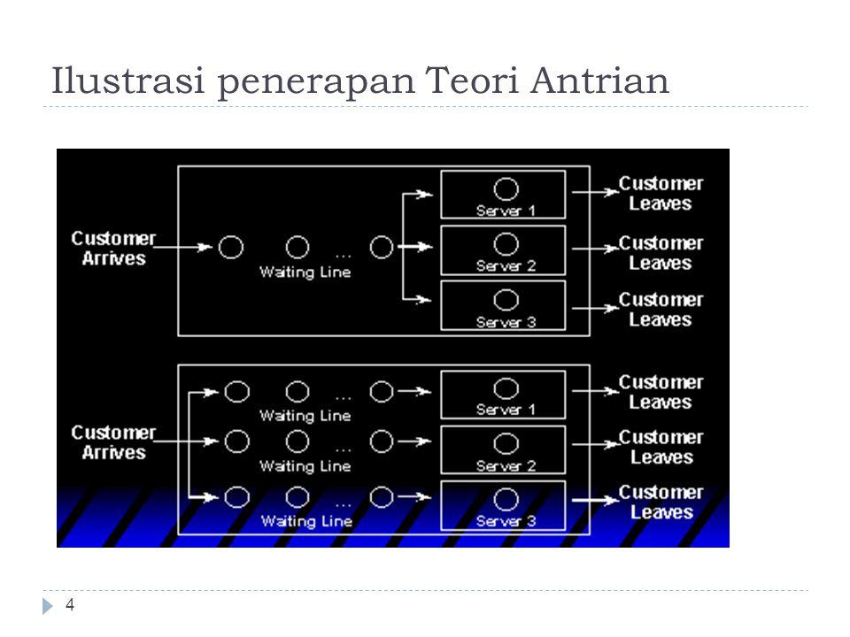 Ilustrasi penerapan Teori Antrian 4