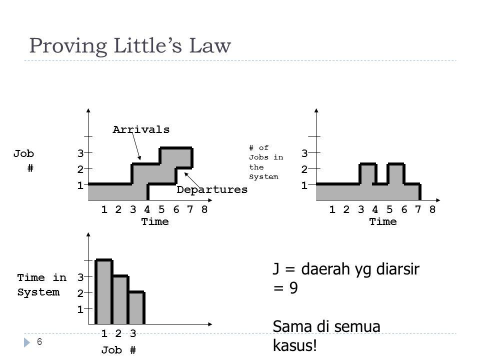 Proving Little's Law 6 J = daerah yg diarsir = 9 Sama di semua kasus! 1 2 3 4 5 6 7 8 Job # Time 1 2 3 1 2 3 4 5 6 7 8 # of Jobs in the System 1 2 3 T