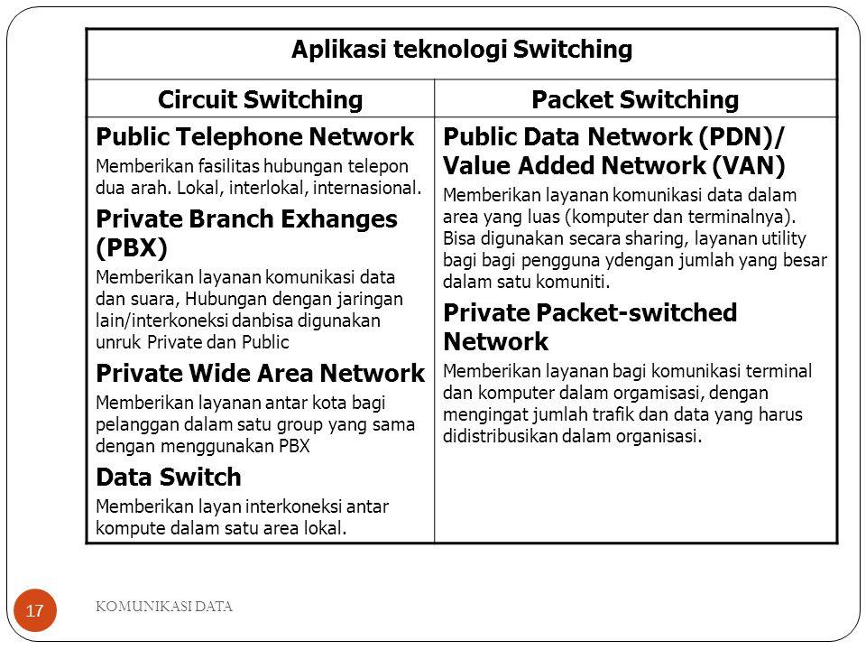 KOMUNIKASI DATA 17 Aplikasi teknologi Switching Circuit SwitchingPacket Switching Public Telephone Network Memberikan fasilitas hubungan telepon dua arah.