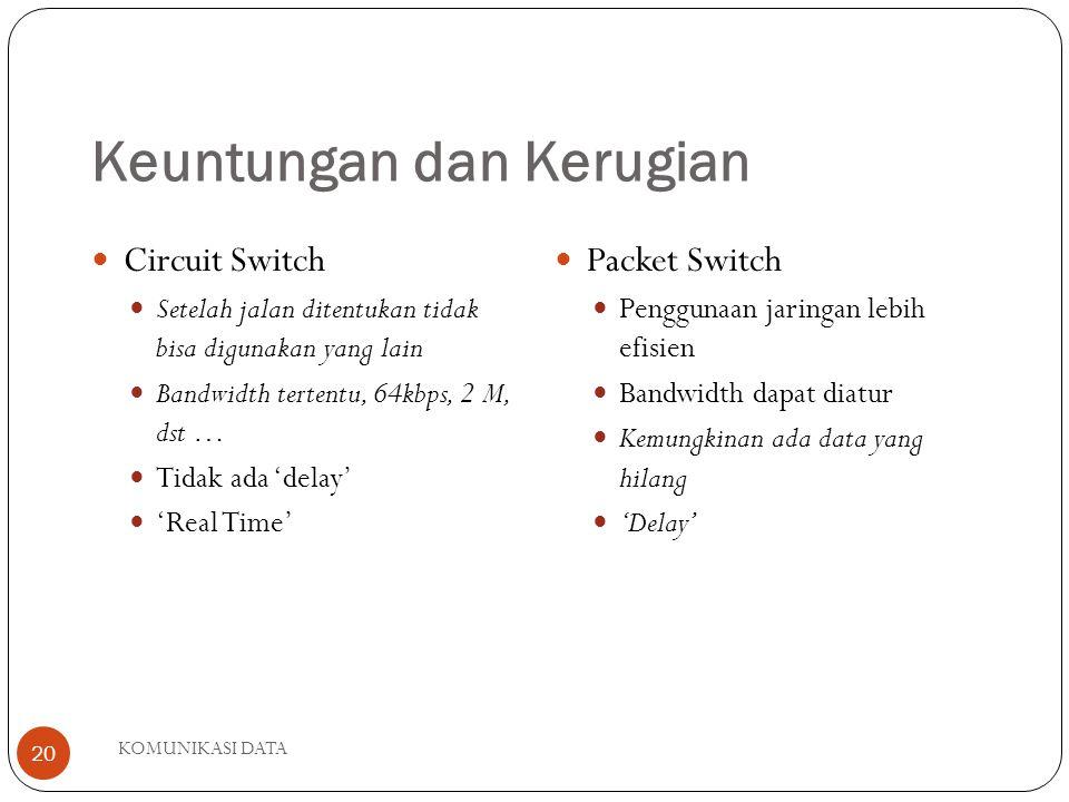 KOMUNIKASI DATA 20 Keuntungan dan Kerugian Circuit Switch Setelah jalan ditentukan tidak bisa digunakan yang lain Bandwidth tertentu, 64kbps, 2 M, dst … Tidak ada 'delay' 'Real Time' Packet Switch Penggunaan jaringan lebih efisien Bandwidth dapat diatur Kemungkinan ada data yang hilang 'Delay'