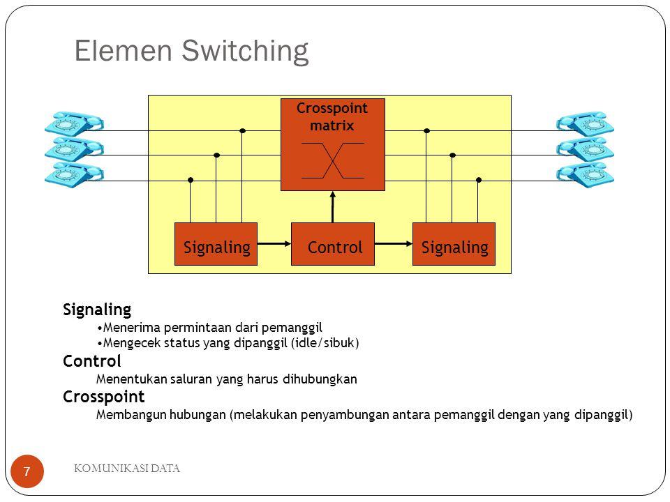 KOMUNIKASI DATA 7 Elemen Switching ControlSignaling Crosspoint matrix Signaling Menerima permintaan dari pemanggil Mengecek status yang dipanggil (idle/sibuk) Control Menentukan saluran yang harus dihubungkan Crosspoint Membangun hubungan (melakukan penyambungan antara pemanggil dengan yang dipanggil)