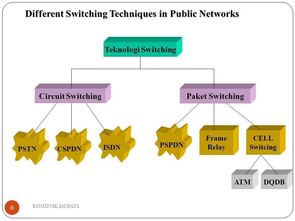 KOMUNIKASI DATA 8 Teknologi Switching Circuit SwitchingPaket Switching Frame Relay CELL Switcing ATMDQDB PSTNCSPDN ISDN PSPDN Different Switching Techniques in Public Networks