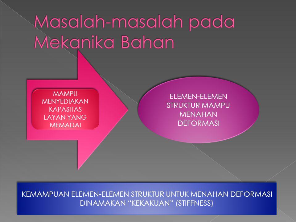 MAMPU MENYEDIAKAN KAPASITAS LAYAN YANG MEMADAI ELEMEN-ELEMEN STRUKTUR MAMPU MENAHAN DEFORMASI KEMAMPUAN ELEMEN-ELEMEN STRUKTUR UNTUK MENAHAN DEFORMASI DINAMAKAN KEKAKUAN (STIFFNESS) KEMAMPUAN ELEMEN-ELEMEN STRUKTUR UNTUK MENAHAN DEFORMASI DINAMAKAN KEKAKUAN (STIFFNESS)