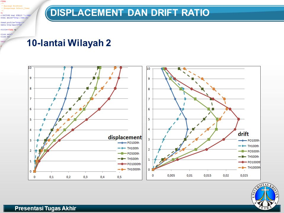 Presentasi Tugas Akhir DISPLACEMENT DAN DRIFT RATIO 10-lantai Wilayah 2 DRIFT RATIO