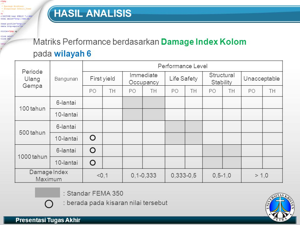 Presentasi Tugas Akhir HASIL ANALISIS Periode Ulang Gempa Bangunan Performance Level First yield Immediate Occupancy Life Safety Structural Stability