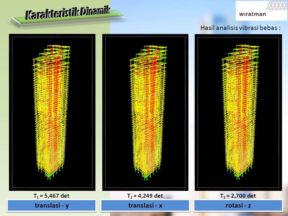 Hasil analisis vibrasi bebas : translasi - x translasi - y rotasi - z T 1 = 5,467 detT 2 = 4,249 detT 3 = 2,700 det