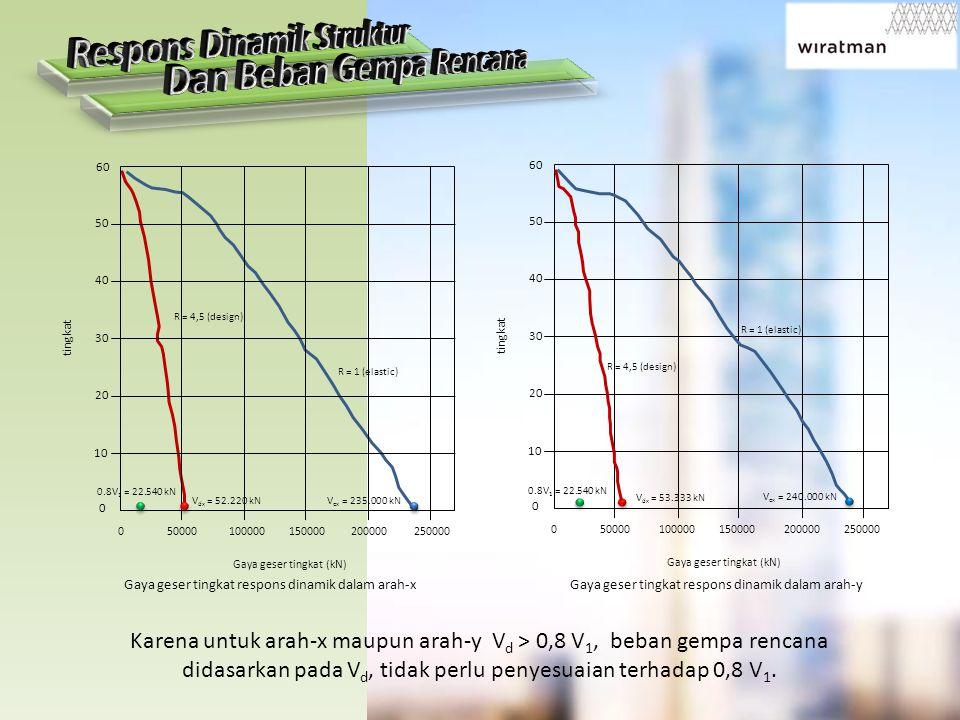 0 50000 100000 150000 200000 250000 60 50 40 30 20 10 0 Gaya geser tingkat (kN) tingkat 0.8V 1 = 22.540 kN V dx = 52.220 kNV ex = 235.000 kN R = 4,5 (design) R = 1 (elastic) Gaya geser tingkat respons dinamik dalam arah-x Gaya geser tingkat respons dinamik dalam arah-y R = 4,5 (design) R = 1 (elastic) 0.8V 1 = 22.540 kN V dx = 53.333 kN V ex = 240.000 kN 0 50000 100000 150000 200000 250000 60 50 40 30 20 10 0 Gaya geser tingkat (kN) tingkat Karena untuk arah-x maupun arah-y V d > 0,8 V 1, beban gempa rencana didasarkan pada V d, tidak perlu penyesuaian terhadap 0,8 V 1.