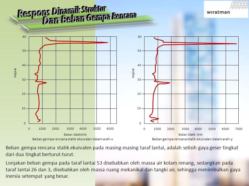 Beban gempa rencana statik ekuivalen dalam arah-y 0 1000 2000 3000 4000 5000 6000 7000 60 50 40 30 20 10 0 tingkat Beban Statik (kN) Beban gempa rencana statik ekuivalen dalam arah-x 0 1000 2000 3000 4000 5000 6000 60 50 40 30 20 10 0 tingkat Beban Statik(kN) Beban gempa rencana statik ekuivalen pada masing-masing taraf lantai, adalah selisih gaya geser tingkat dari dua tingkat berturut-turut.