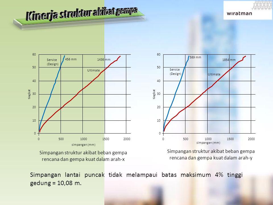 simpangan (mm) 60 50 40 30 20 10 0 0 500 1000 1500 2000 tingkat Service (Design) Ultimate Simpangan struktur akibat beban gempa rencana dan gempa kuat