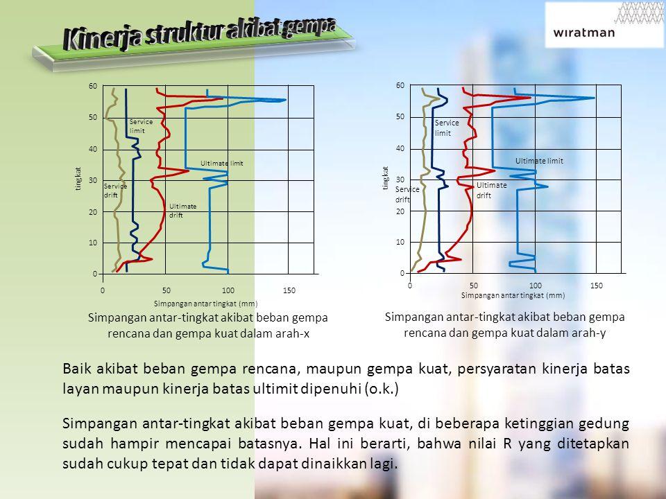 Baik akibat beban gempa rencana, maupun gempa kuat, persyaratan kinerja batas layan maupun kinerja batas ultimit dipenuhi (o.k.) Simpangan antar-tingk