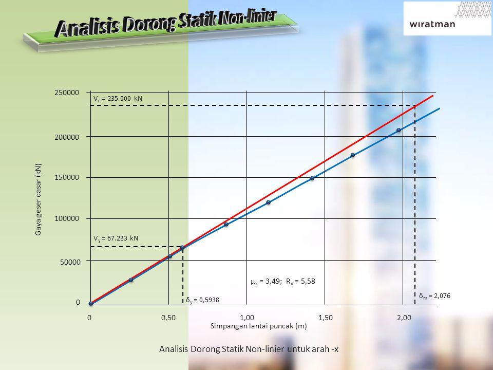 250000 200000 150000 100000 50000 0 0 0,50 1,00 1,50 2,00 Simpangan lantai puncak (m) Gaya geser dasar (kN) Analisis Dorong Statik Non-linier untuk ar