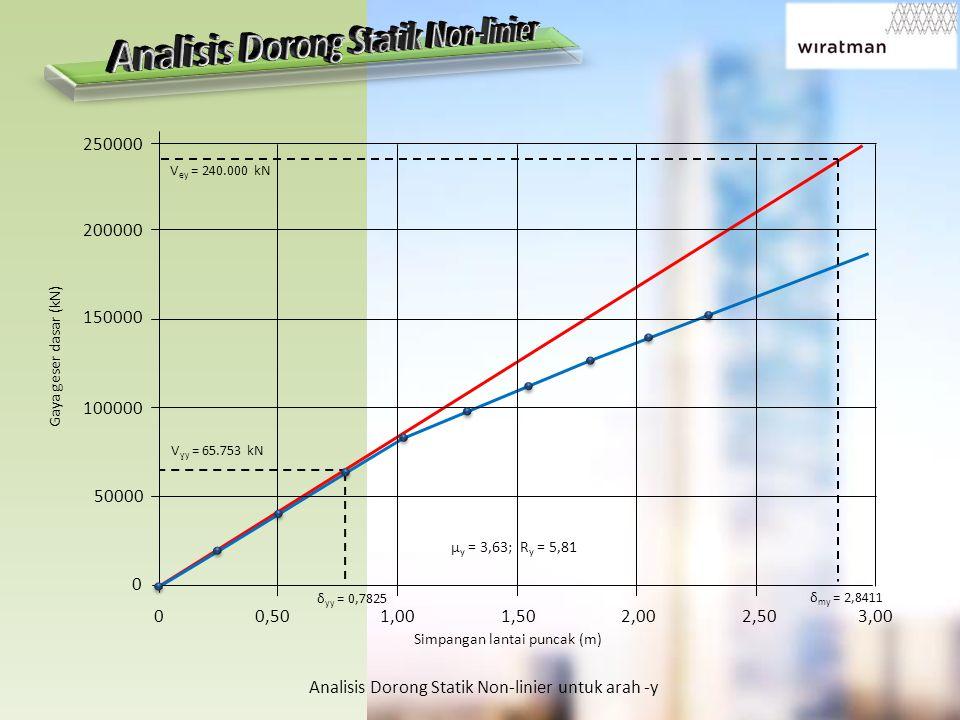 Analisis Dorong Statik Non-linier untuk arah -y V ɣy = 65.753 kN δ yy = 0,7825 µ y = 3,63; R y = 5,81 V ey = 240.000 kN δ my = 2,8411 Gaya geser dasar (kN) Simpangan lantai puncak (m) 250000 200000 150000 100000 50000 0 0 0,50 1,00 1,50 2,00 2,50 3,00 250000 200000 150000 100000 50000 0 0.00 0.50 1.00 1.50 2.00 Top floor displacement (m) Base shear (kN)