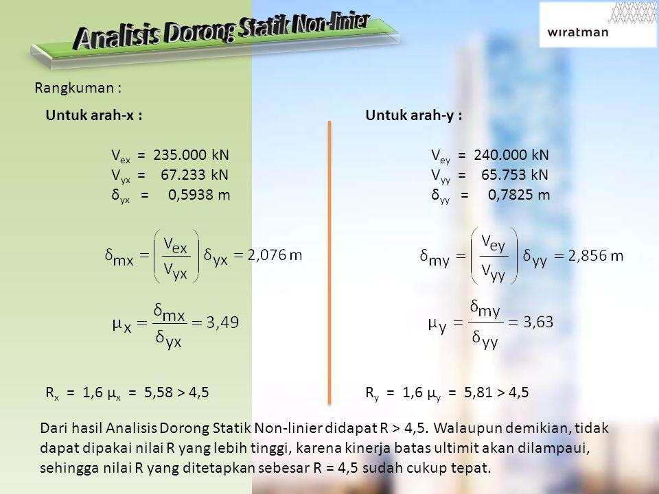 Untuk arah-x : V ex = 235.000 kN V yx = 67.233 kN δ yx = 0,5938 m R x = 1,6 μ x = 5,58 > 4,5 Untuk arah-y : V ey = 240.000 kN V yy = 65.753 kN δ yy =