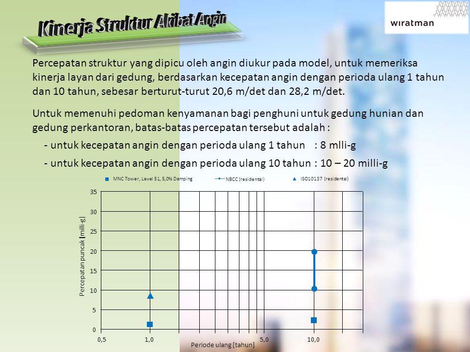 Percepatan struktur yang dipicu oleh angin diukur pada model, untuk memeriksa kinerja layan dari gedung, berdasarkan kecepatan angin dengan perioda ulang 1 tahun dan 10 tahun, sebesar berturut-turut 20,6 m/det dan 28,2 m/det.