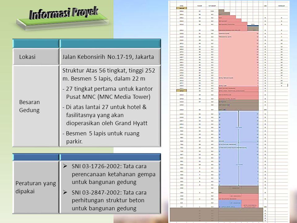 LokasiJalan Kebonsirih No.17-19, Jakarta Besaran Gedung Struktur Atas 56 tingkat, tinggi 252 m. Besmen 5 lapis, dalam 22 m - 27 tingkat pertama untuk