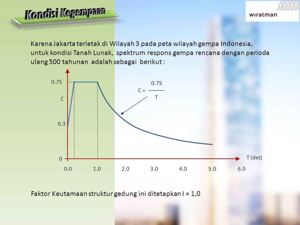 Karena Jakarta terletak di Wilayah 3 pada peta wilayah gempa Indonesia, untuk kondisi Tanah Lunak, spektrum respons gempa rencana dengan perioda ulang 500 tahunan adalah sebagai berikut : Faktor Keutamaan struktur gedung ini ditetapkan I = 1,0 0.75 C 0.3 0 0.01.02.03.04.05.06.0 T (det) 0.75 C = T