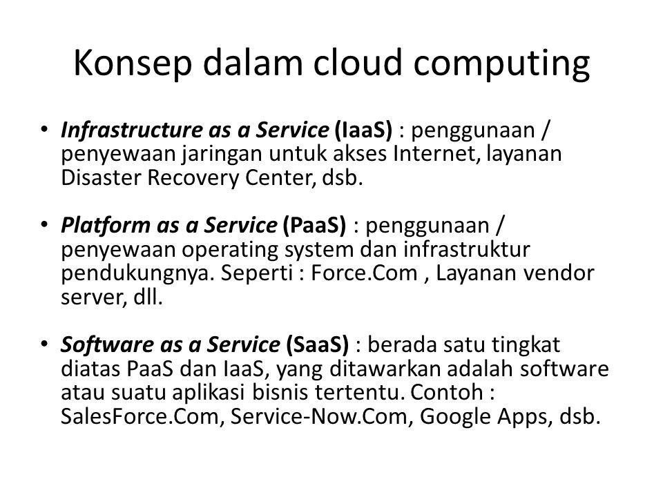 Infrastructure as a Service (IaaS) : penggunaan / penyewaan jaringan untuk akses Internet, layanan Disaster Recovery Center, dsb.