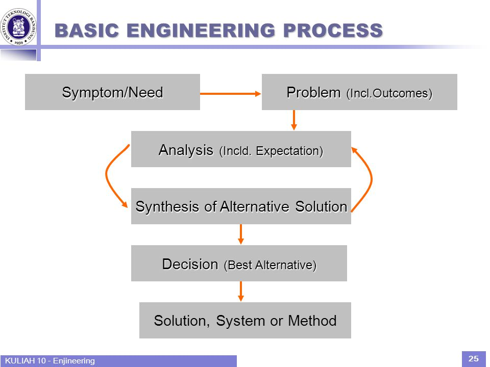 KULIAH 10 - Enjineering 25 BASIC ENGINEERING PROCESS Problem (Incl.Outcomes) Decision (Best Alternative) Synthesis of Alternative Solution Analysis (I