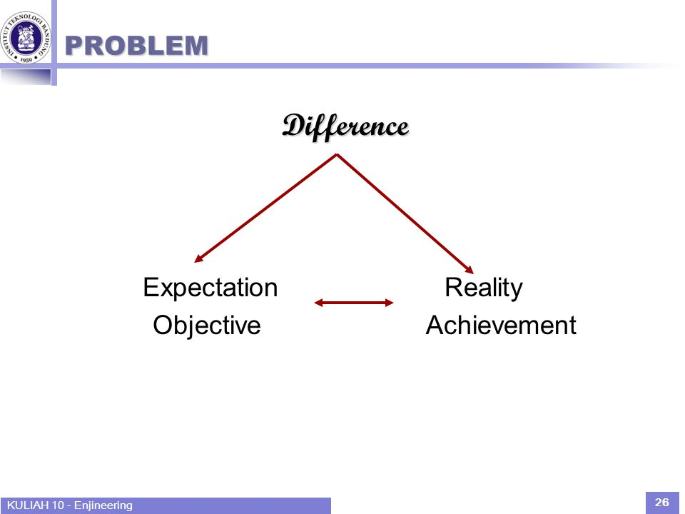 KULIAH 10 - Enjineering 26 PROBLEM Difference Expectation Reality Objective Achievement