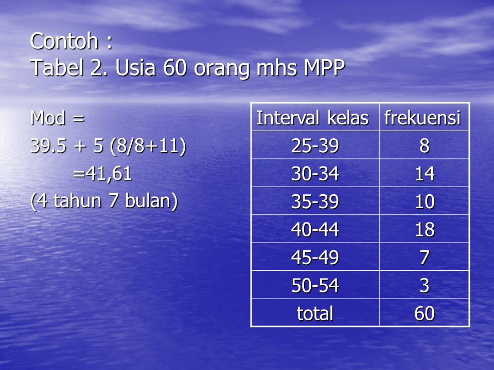 Contoh : Tabel 2. Usia 60 orang mhs MPP Mod = 39.5 + 5 (8/8+11) =41,61 =41,61 (4 tahun 7 bulan) Interval kelas frekuensi 25-398 30-3414 35-3910 40-441
