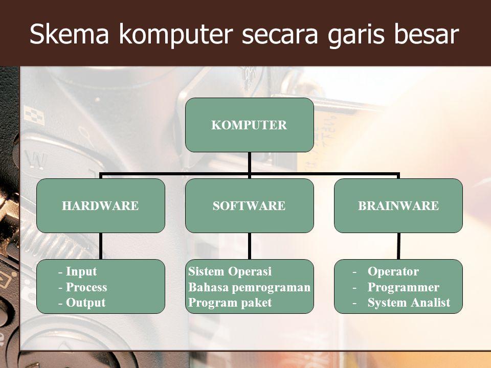 Skema komputer secara garis besar KOMPUTER HARDWARE - Input Process - Output SOFTWARE Sistem Operasi Bahasa pemrograman Program paket BRAINWARE Operat