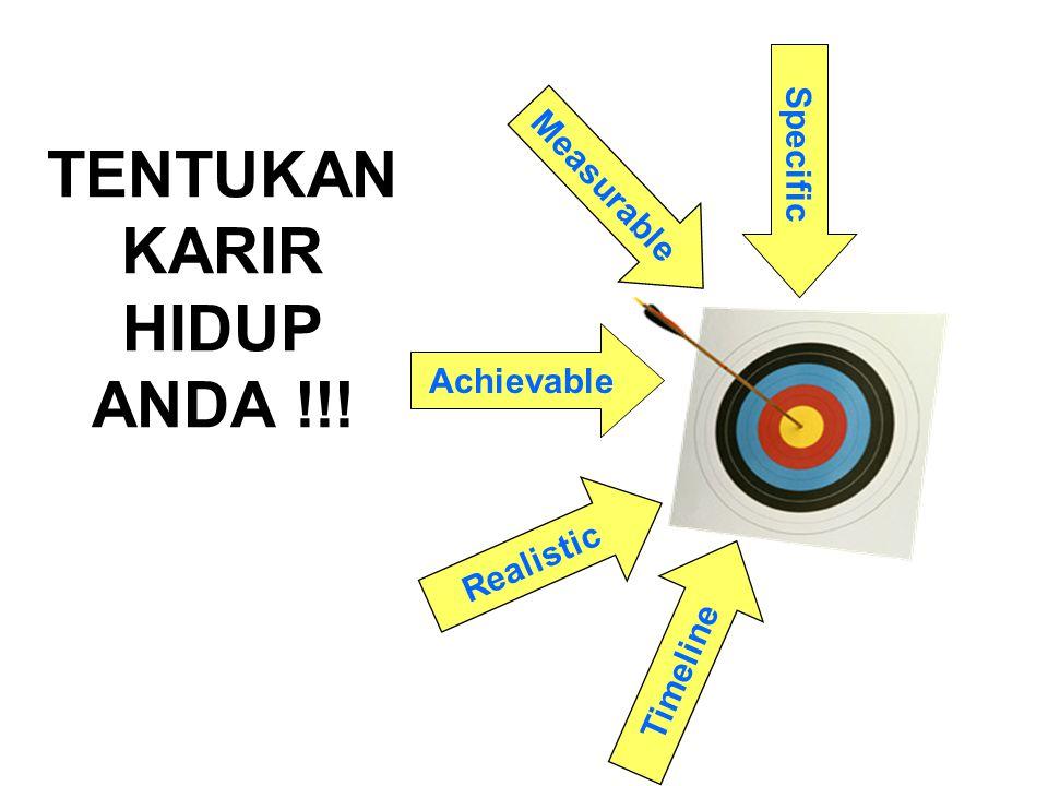 TENTUKAN KARIR HIDUP ANDA !!! Specific Realistic Measurable Achievable Timeline