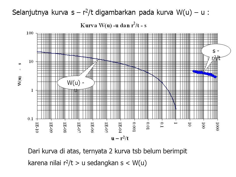 Selanjutnya kurva s – r 2 /t digambarkan pada kurva W(u) – u : s - r 2 /t W(u) - u Dari kurva di atas, ternyata 2 kurva tsb belum berimpit karena nilai r 2 /t > u sedangkan s < W(u) u – r 2 /t
