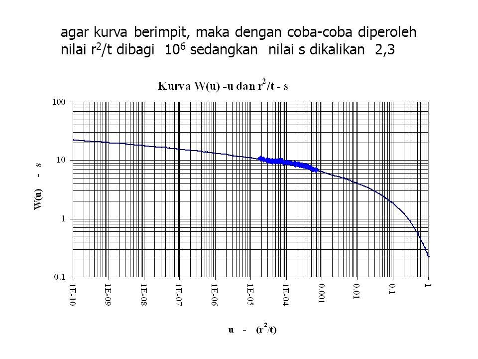 agar kurva berimpit, maka dengan coba-coba diperoleh nilai r 2 /t dibagi 10 6 sedangkan nilai s dikalikan 2,3