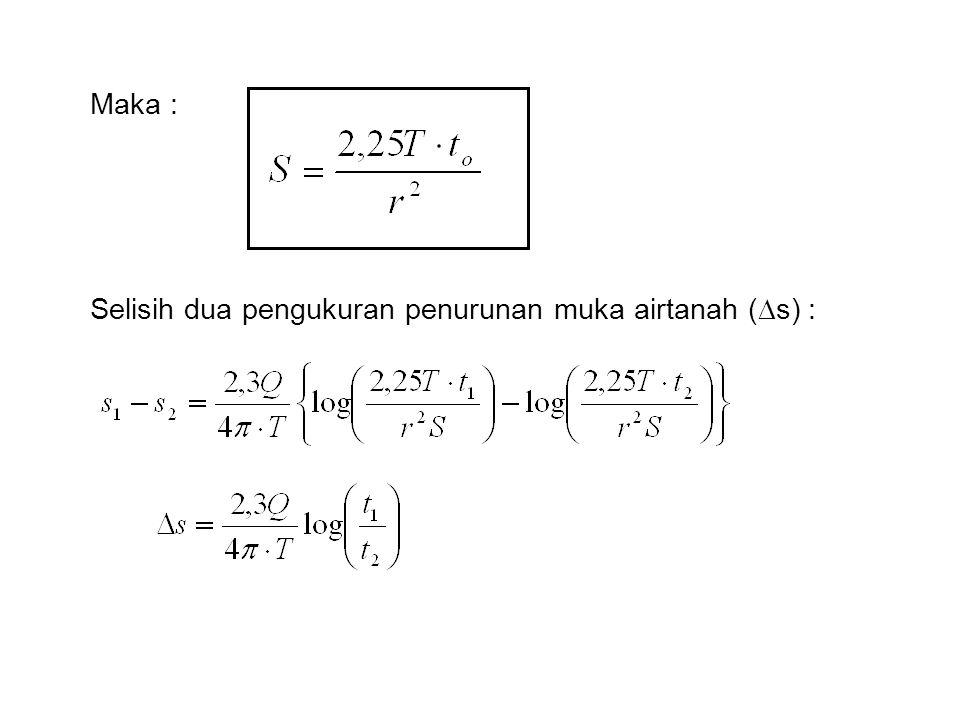 Maka : Selisih dua pengukuran penurunan muka airtanah (  s) :