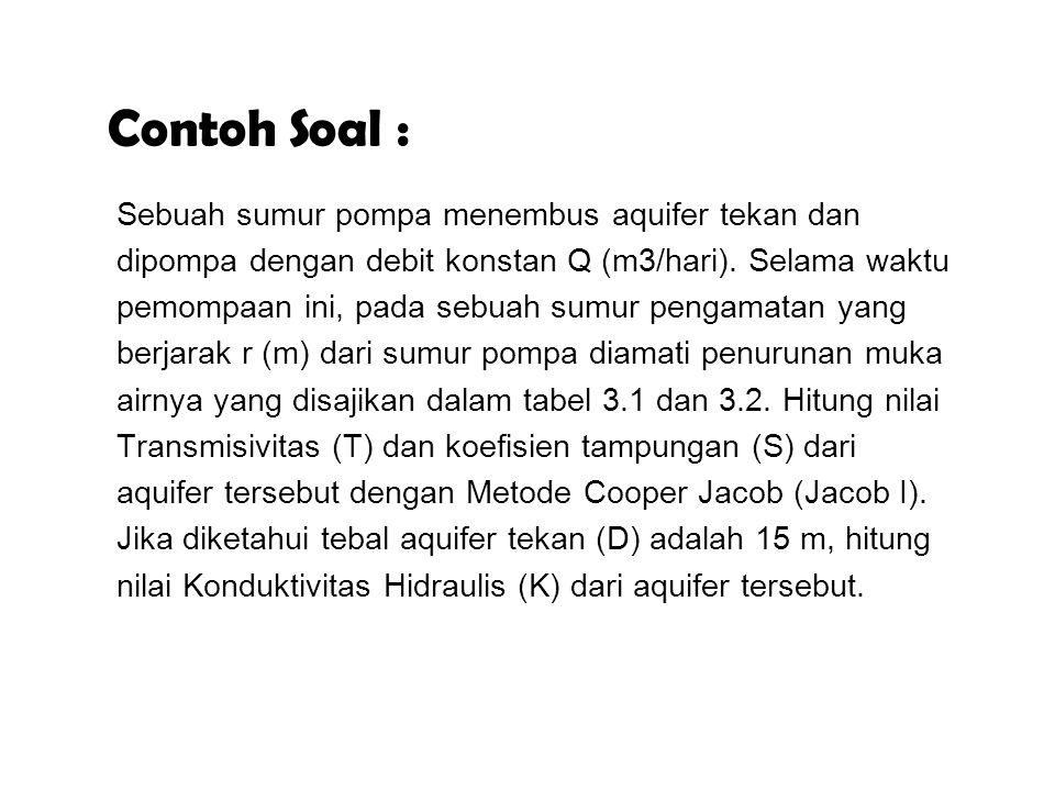 Contoh Soal : Sebuah sumur pompa menembus aquifer tekan dan dipompa dengan debit konstan Q (m3/hari).