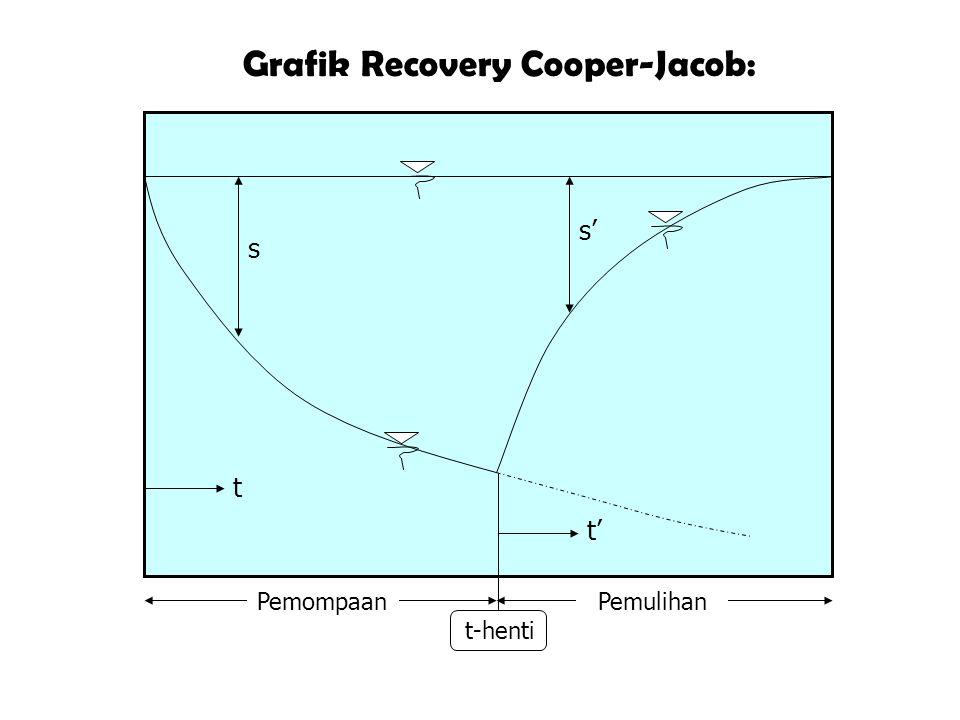 Grafik Recovery Cooper-Jacob: Pemompaan Pemulihan t t' s s' t-henti