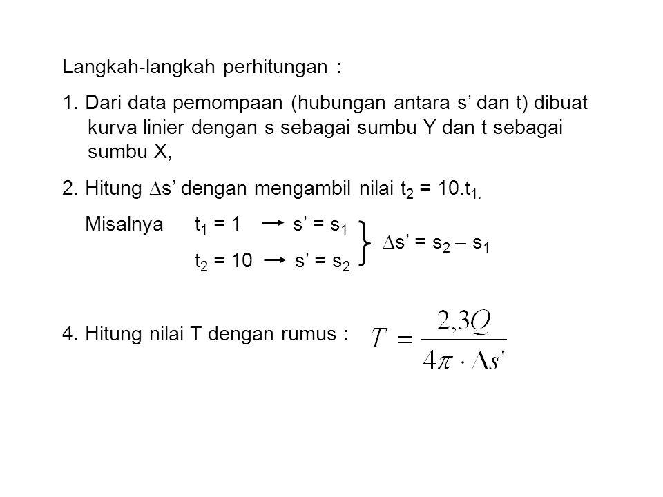 Langkah-langkah perhitungan : 1.