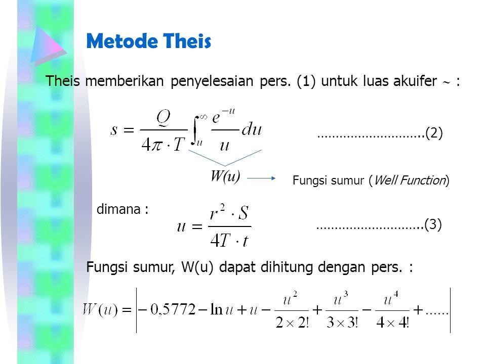 Metode Theis Theis memberikan penyelesaian pers.