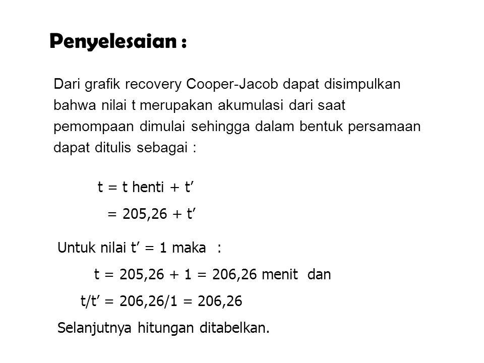 t = t henti + t' = 205,26 + t' Dari grafik recovery Cooper-Jacob dapat disimpulkan bahwa nilai t merupakan akumulasi dari saat pemompaan dimulai sehingga dalam bentuk persamaan dapat ditulis sebagai : Penyelesaian : Untuk nilai t' = 1 maka : t = 205,26 + 1 = 206,26 menit dan t/t' = 206,26/1 = 206,26 Selanjutnya hitungan ditabelkan.