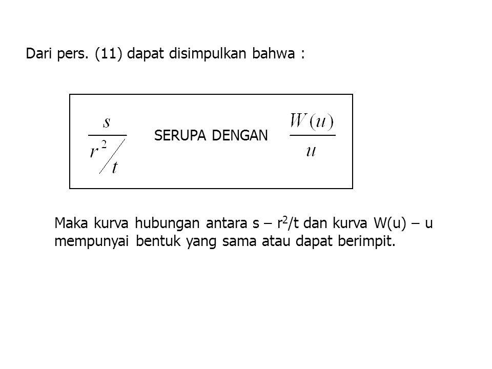 Kurva Hubungan W(u) dan u