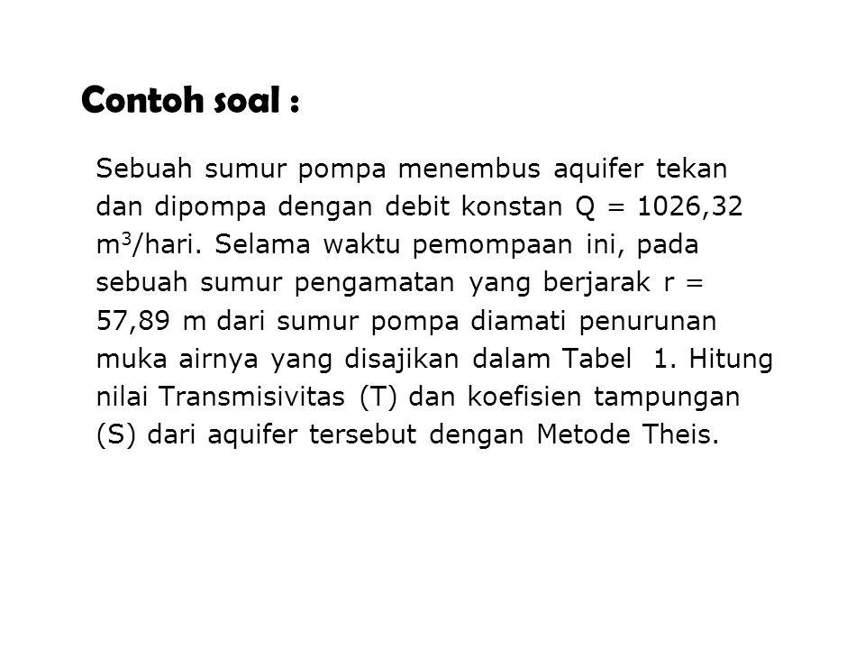 Contoh soal : Sebuah sumur pompa menembus aquifer tekan dan dipompa dengan debit konstan Q = 1026,32 m 3 /hari.