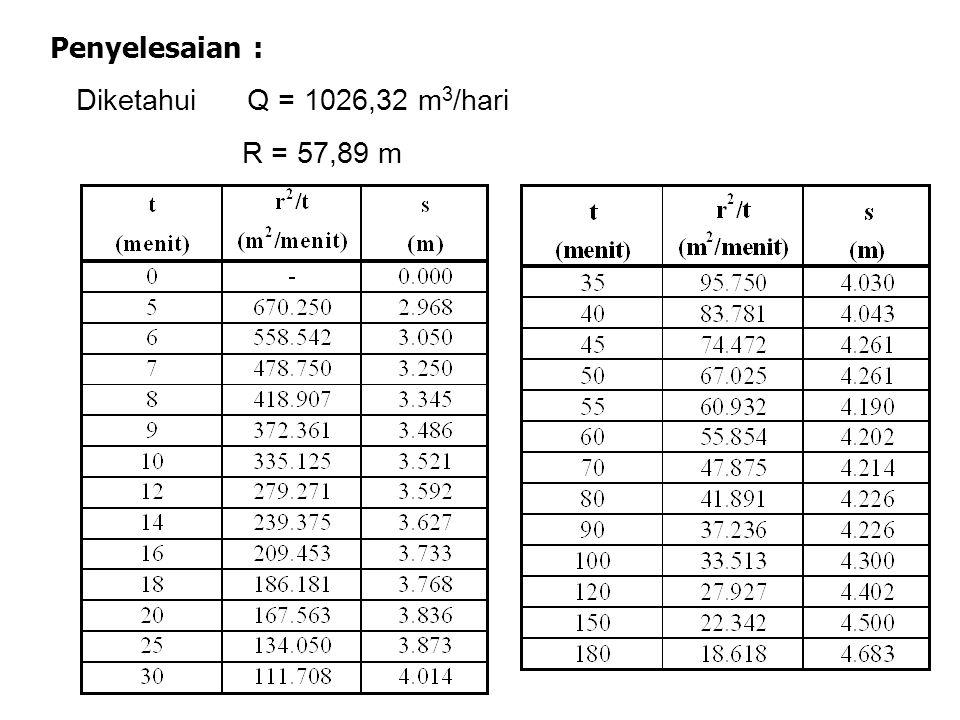 Penyelesaian : Diketahui Q = 1026,32 m 3 /hari R = 57,89 m
