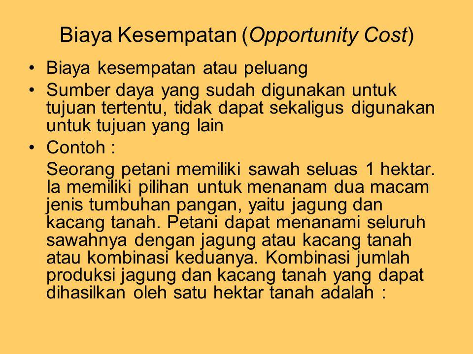 Biaya Kesempatan (Opportunity Cost) Biaya kesempatan atau peluang Sumber daya yang sudah digunakan untuk tujuan tertentu, tidak dapat sekaligus diguna