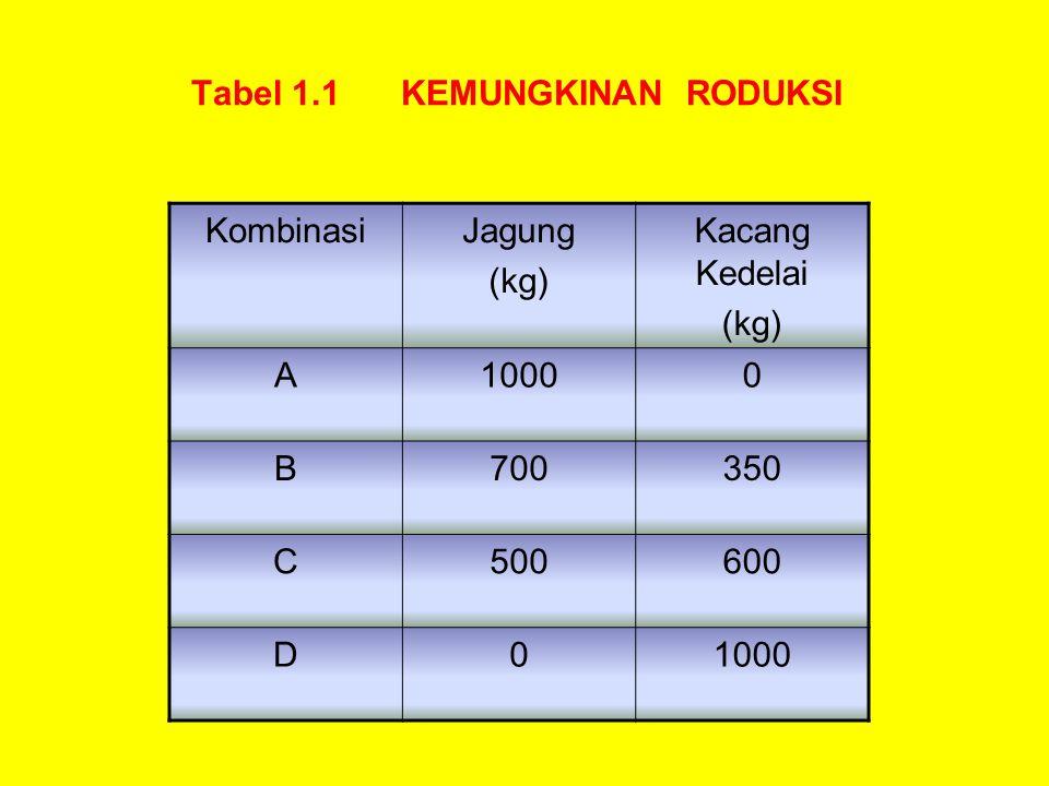 Tabel 1.1 KEMUNGKINAN RODUKSI KombinasiJagung (kg) Kacang Kedelai (kg) A10000 B700350 C500600 D01000