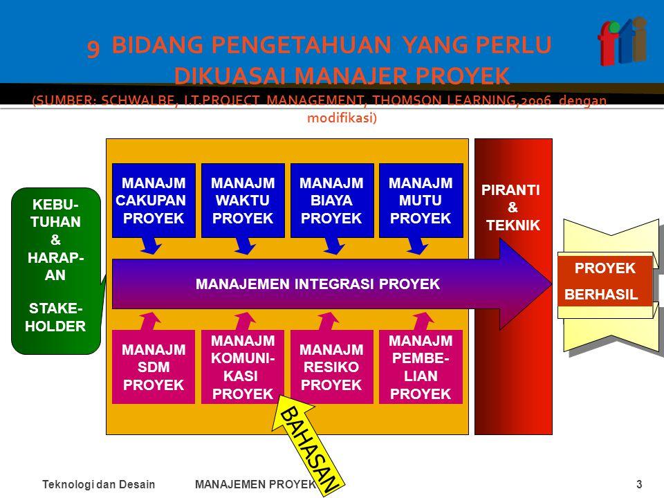 9 BIDANG PENGETAHUAN YANG PERLU DIKUASAI MANAJER PROYEK (SUMBER: SCHWALBE, I.T.PROJECT MANAGEMENT, THOMSON LEARNING,2006 dengan modifikasi) Teknologi dan DesainMANAJEMEN PROYEK TI3 PIRANTI & TEKNIK MANAJEMEN INTEGRASI PROYEK MANAJM CAKUPAN PROYEK MANAJM WAKTU PROYEK MANAJM BIAYA PROYEK MANAJM MUTU PROYEK MANAJM SDM PROYEK MANAJM RESIKO PROYEK KEBU- TUHAN & HARAP- AN STAKE- HOLDER PROYEK BERHASIL MANAJM KOMUNI- KASI PROYEK MANAJM PEMBE- LIAN PROYEK BAHASAN
