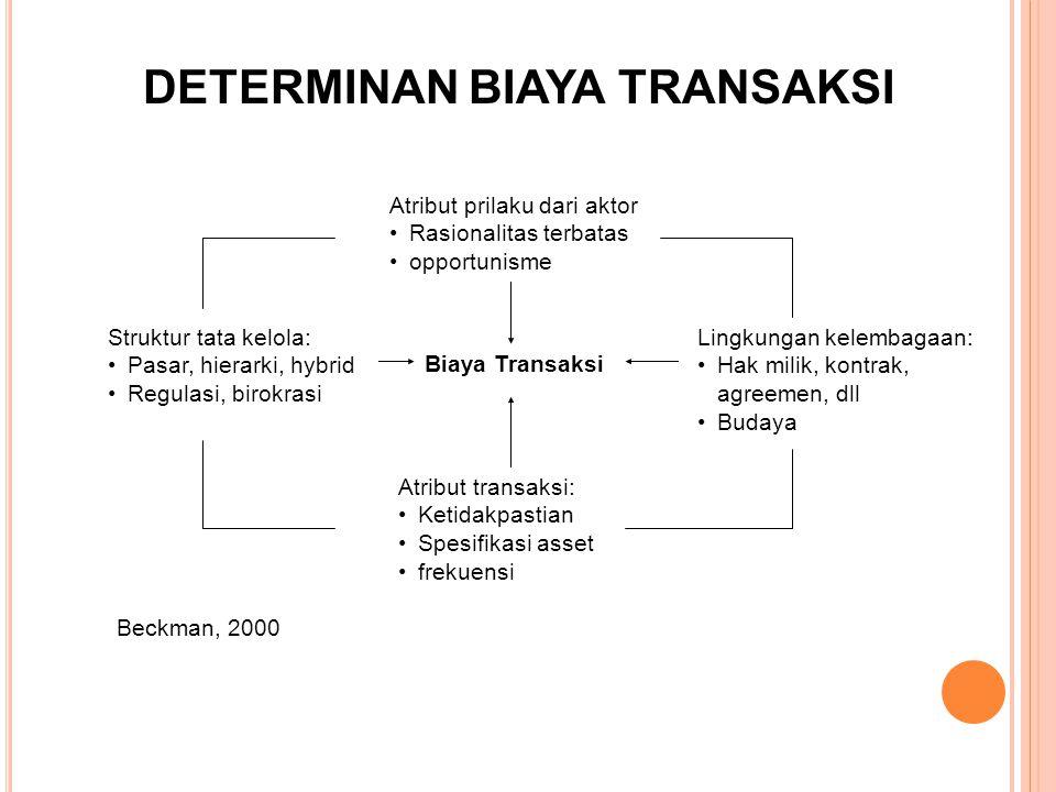 Atribut prilaku dari aktor Rasionalitas terbatas opportunisme DETERMINAN BIAYA TRANSAKSI Struktur tata kelola: Pasar, hierarki, hybrid Regulasi, birok