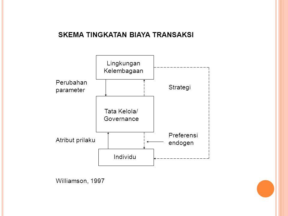 Lingkungan Kelembagaan SKEMA TINGKATAN BIAYA TRANSAKSI Tata Kelola/ Governance Individu Strategi Perubahan parameter Atribut prilaku Preferensi endoge